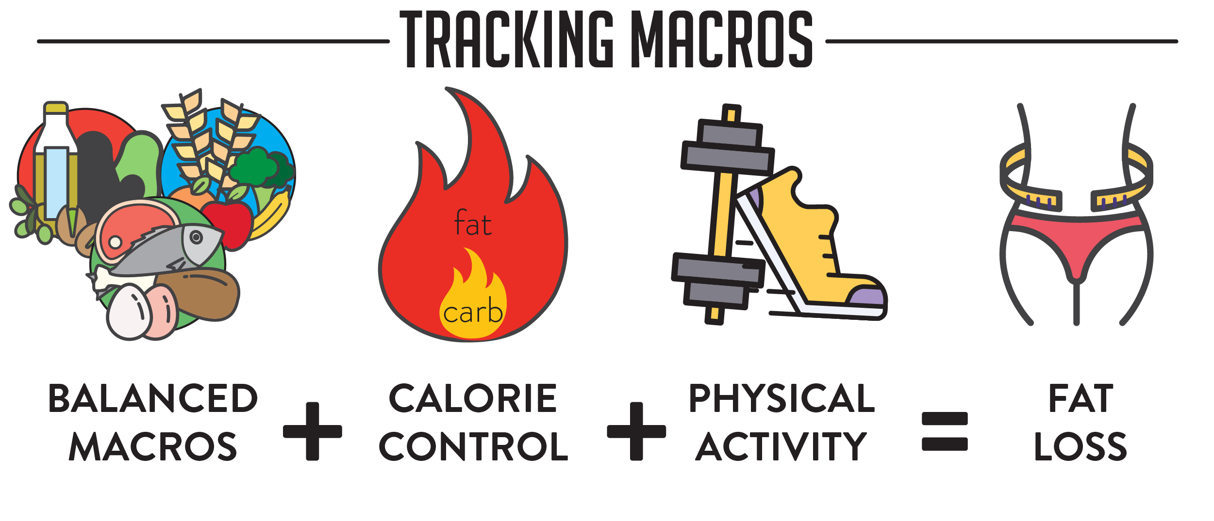 Blog Graphics - Trifecta - How To Track Calories For Weight Loss-01