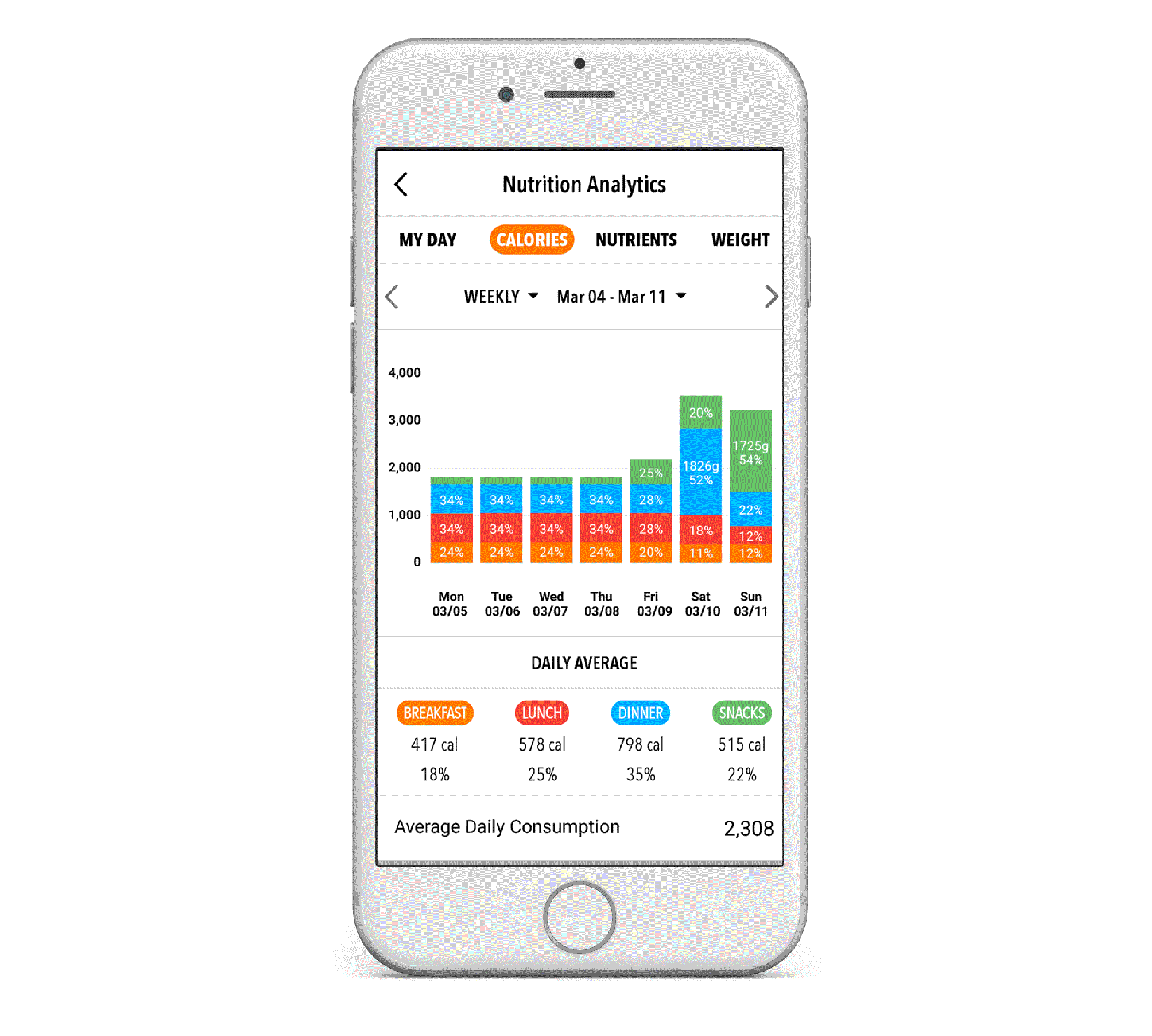 Blog Graphics - Trifecta - How To Track Calories For Weight Loss-03