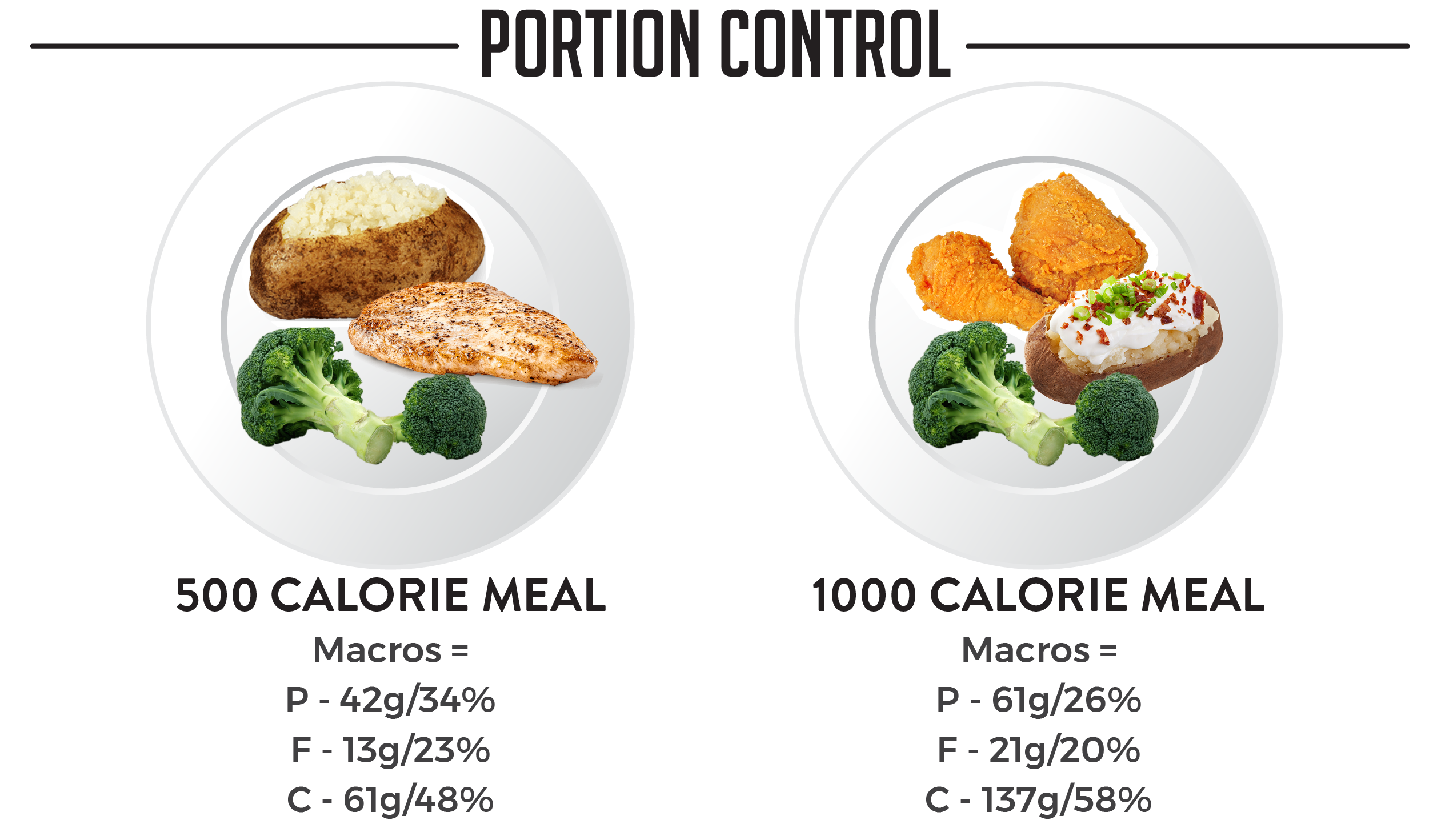 Blog Graphics - Trifecta - How To Track Calories For Weight Loss-04