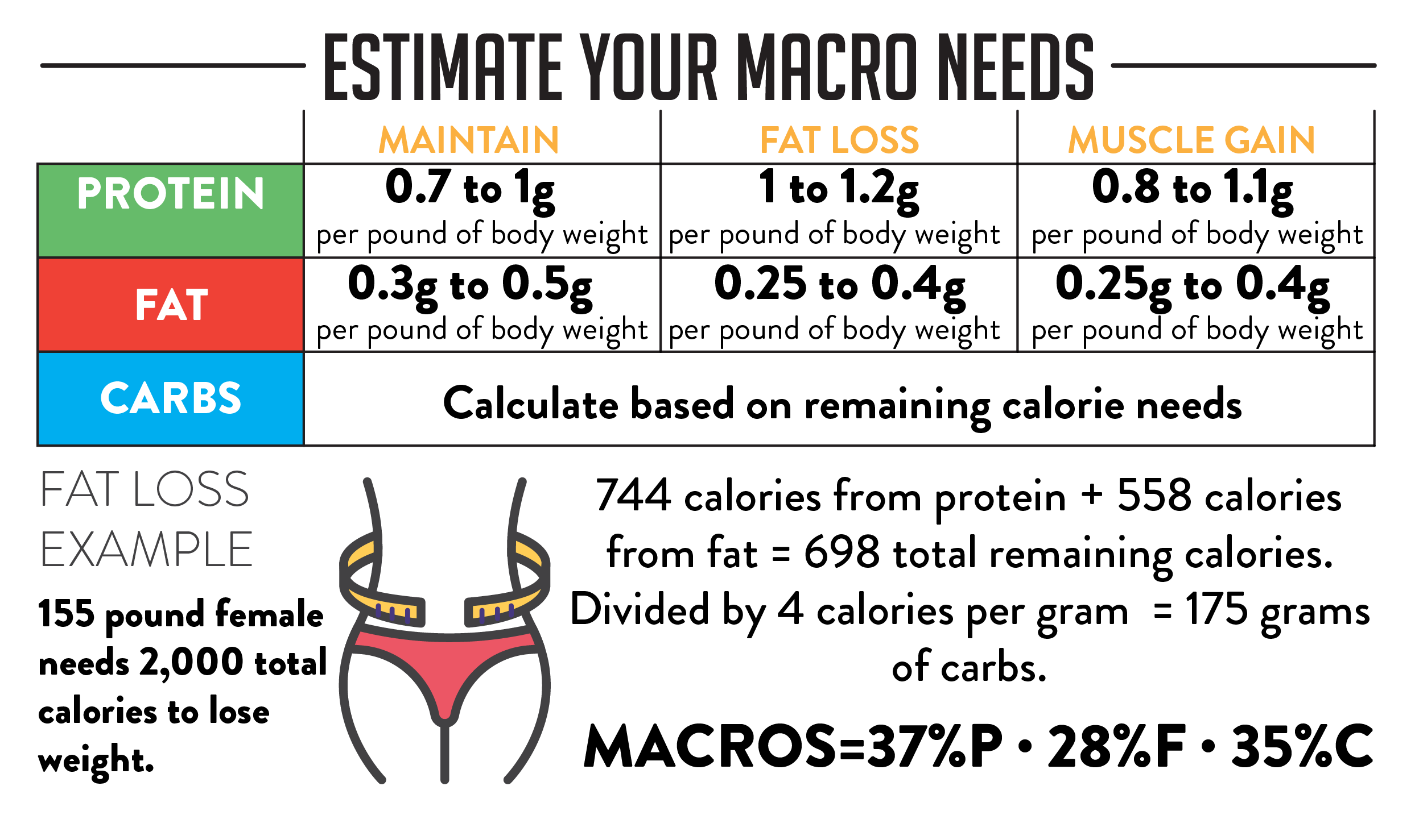 Macros-Estimate-Your-Macros-Trifecta