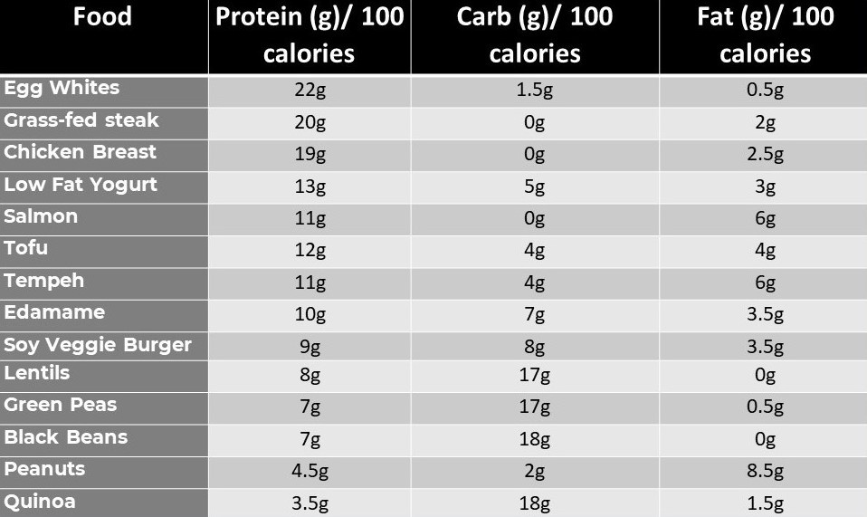 Chart high protein foods list for weight loss-1