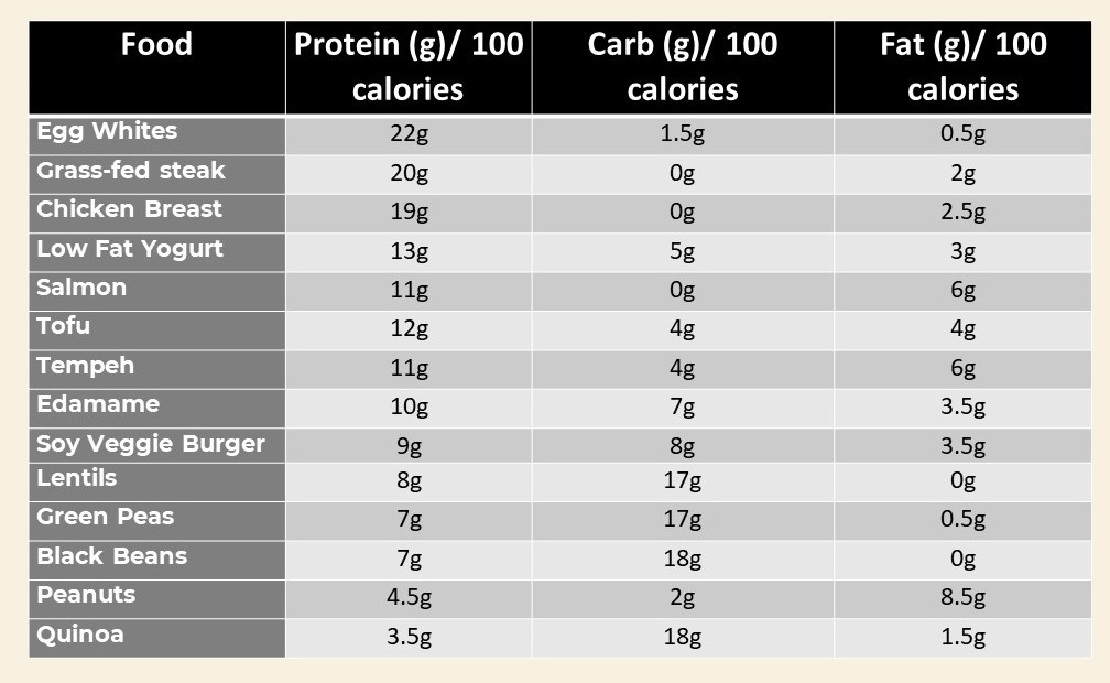 Chart high protein foods list for weight loss