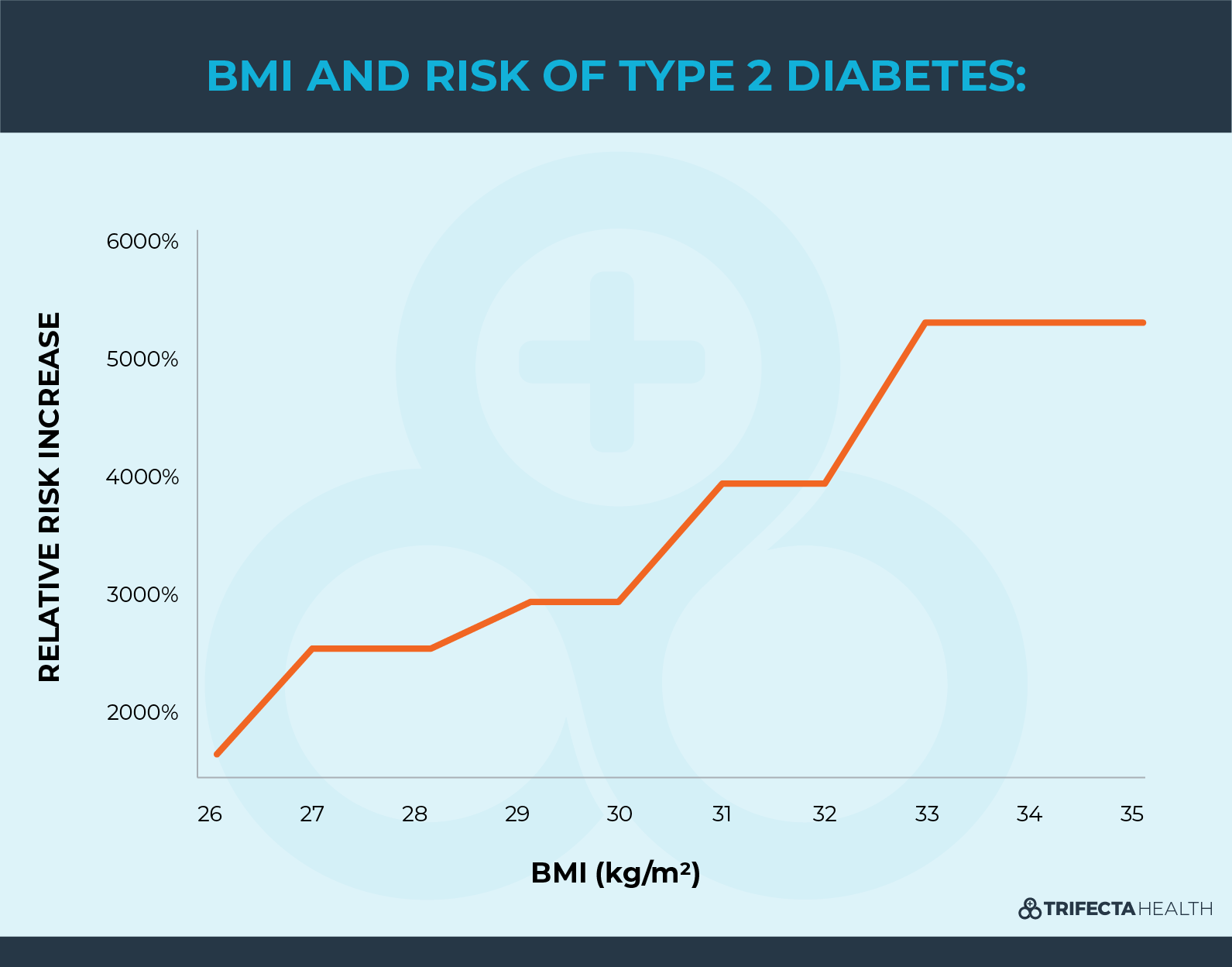 Diagrams_BMI and Risk of Diabetes