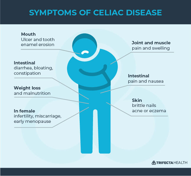 Diagrams_Symptoms of Celiac Disease