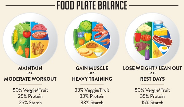 Food-Plate-Balance---Trifecta (1)