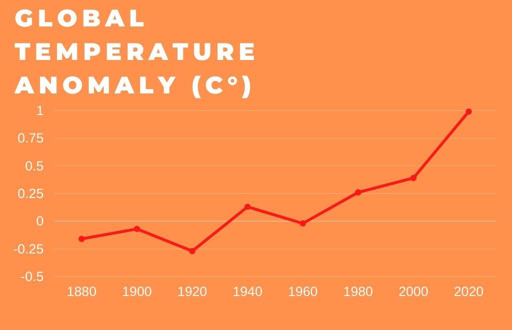 Global Temperature anomoly