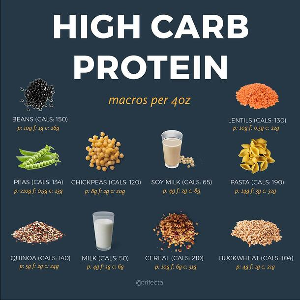 High Carb Proteins