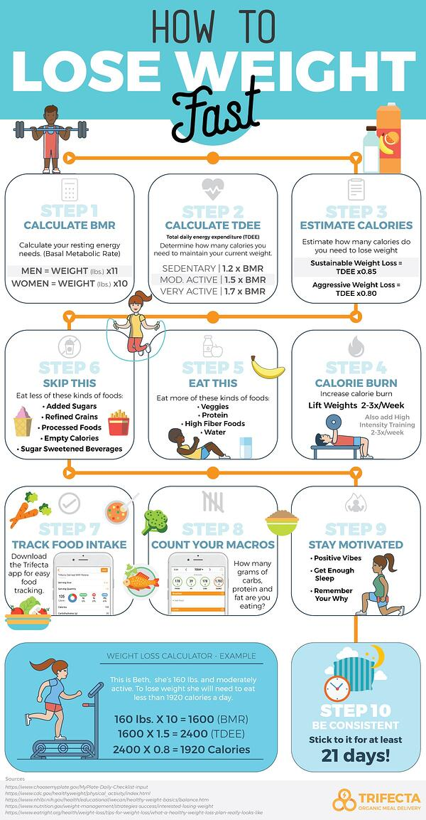 How-to-lose-weight-infographic