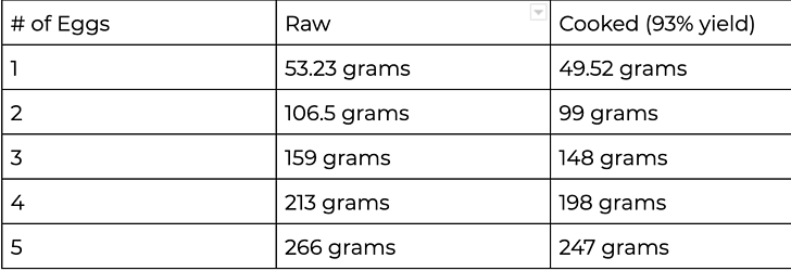 Yield percentage table for scrambled eggs with raw and cooked weights compared to number of eggs