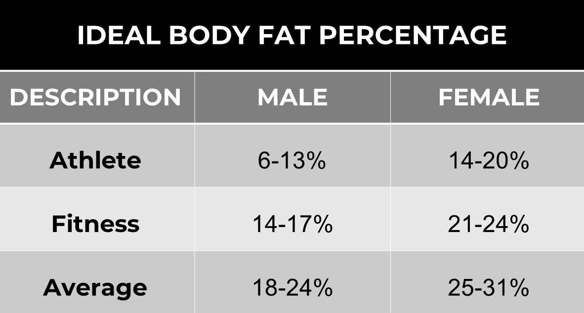 Ideal body fat percentage chart-1