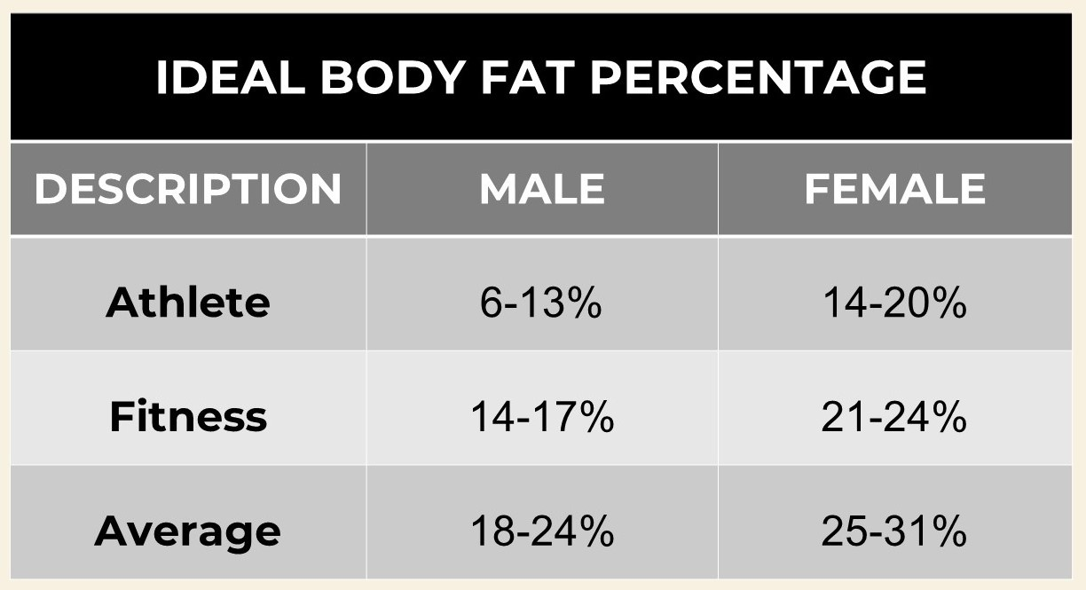 Ideal body fat percentage chart.jpg