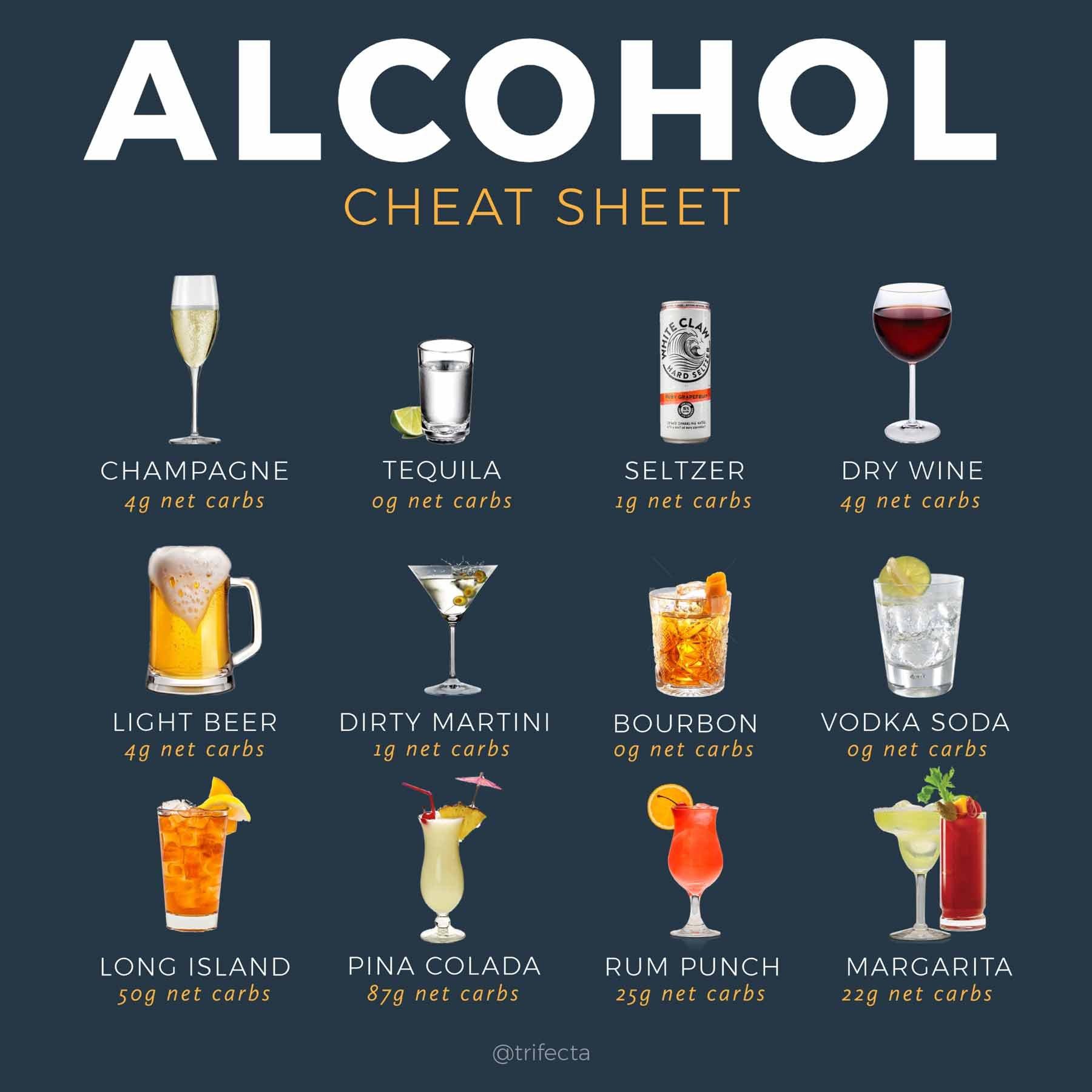 KETO Alcohol DRINK CHEAT SHEET