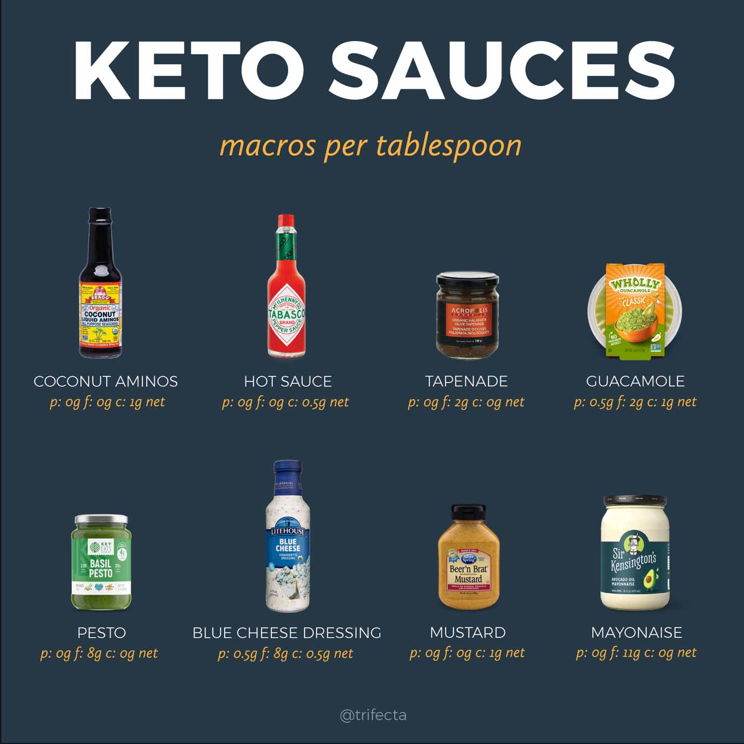 Keto food list sauces and Condiments
