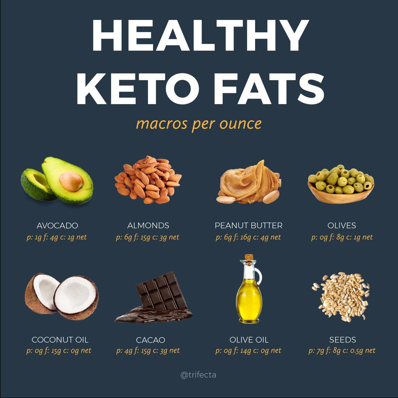 Keto food list fats