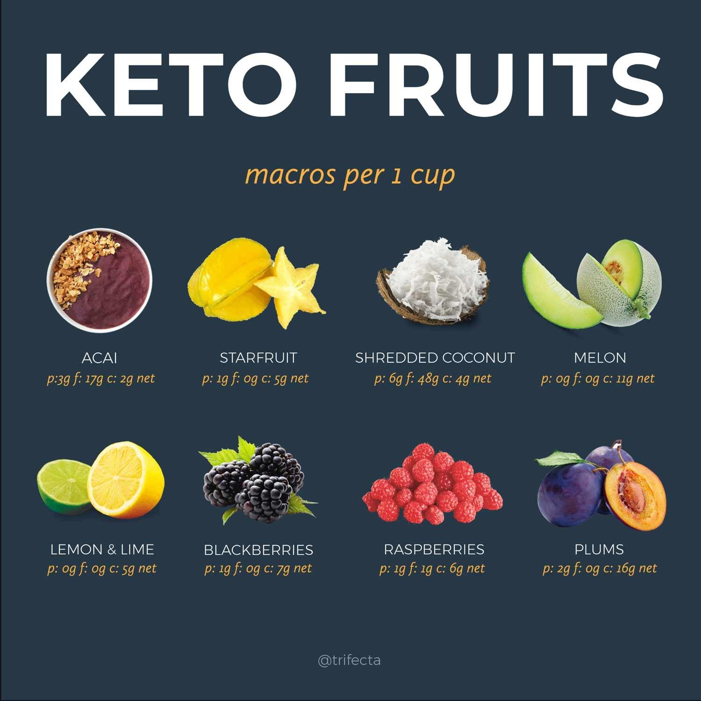 Keto food list Fruits