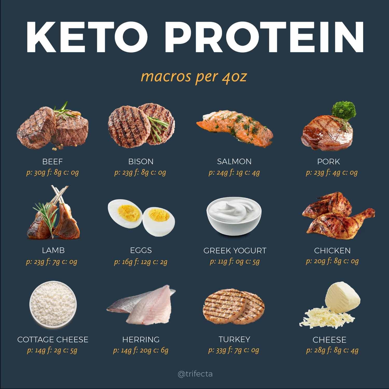 Keto FOOD LIST Protein