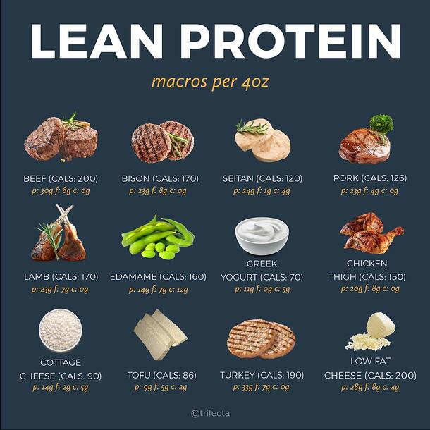 Lean Protein foods