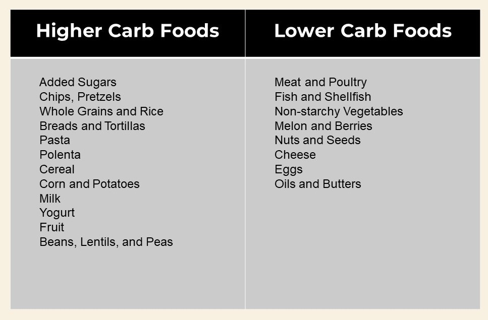 CHART List of low carb foods for weight loss