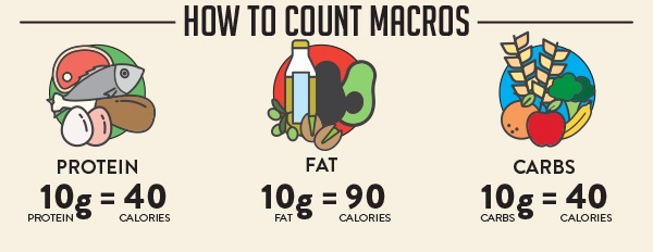 Macros-How-To-Count-Trifecta