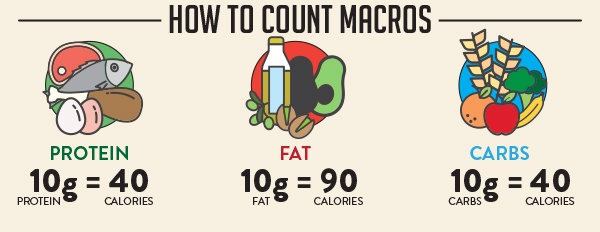 Macros-How-To-Count-Trifecta (1)
