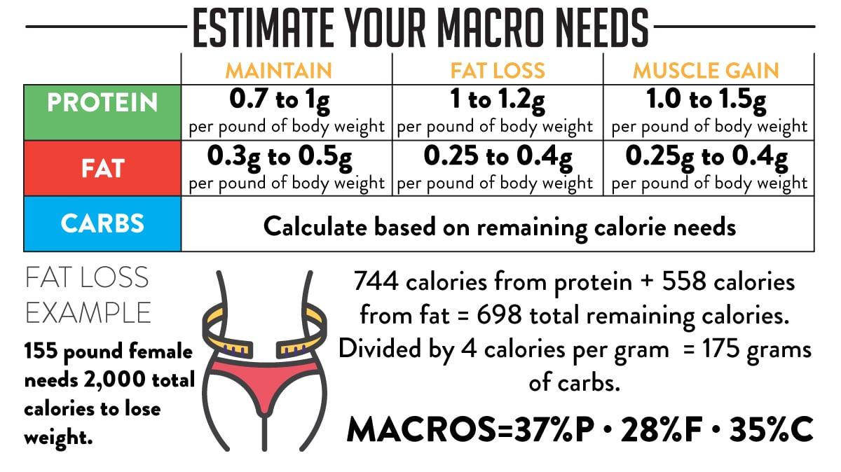 Macros-Trifecta-08 (1)