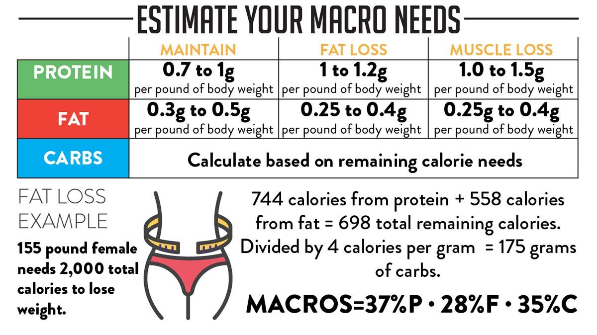 Macros-Trifecta-08