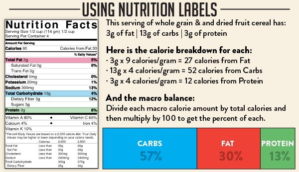 Macros-Using-Nutrition-Labels-Trifecta (1)