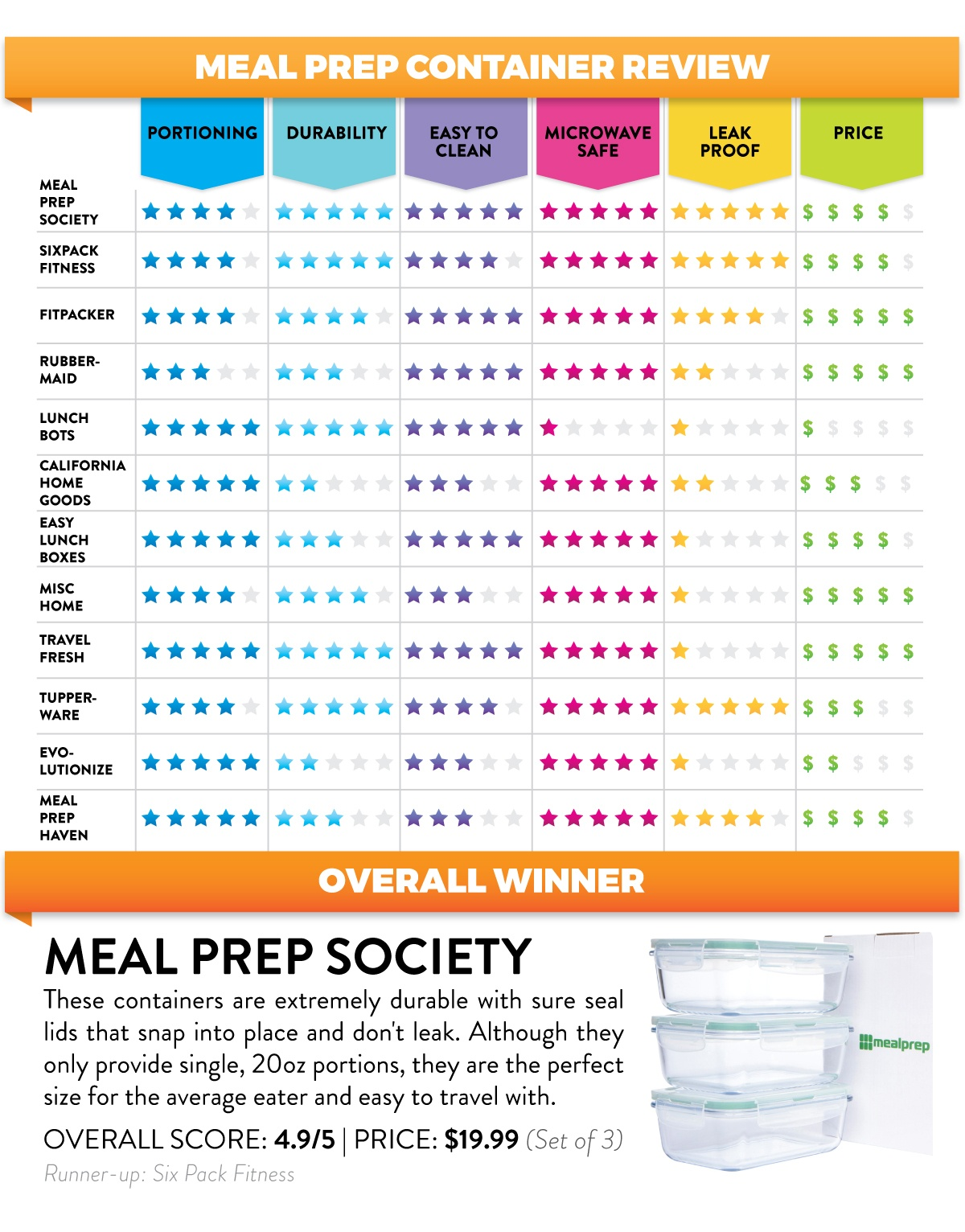 Meal-Container-Review-WHTBG (1)