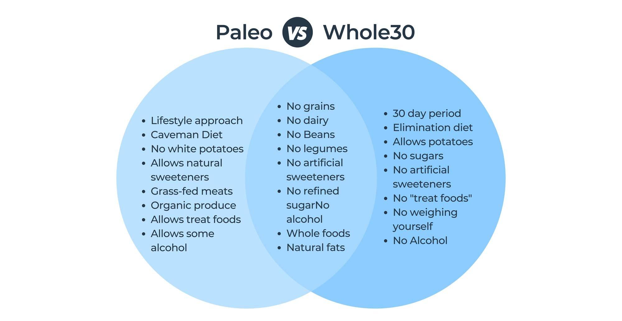 Paleo vs whole30 diet comparison