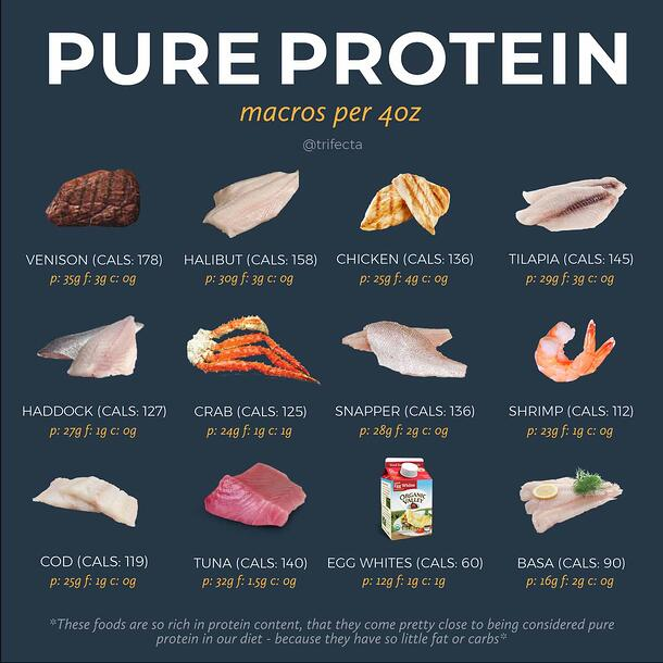 Pure Proteins