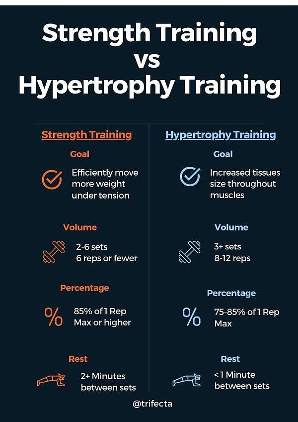 Strength Training vs HypertrophyTraining