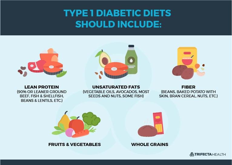 TrifectaHealth_Diagram_type1Diabetic Diet