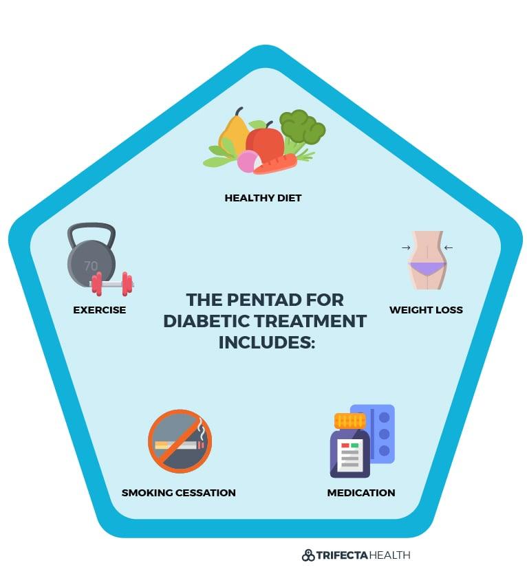 TrifectaHealth_Diagrams-03_Diabetic Pentad Option 2 (1)