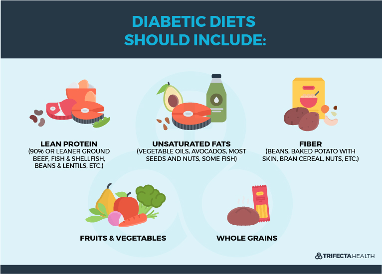 TrifectaHealth_Diagrams-Diabetes Diet-1