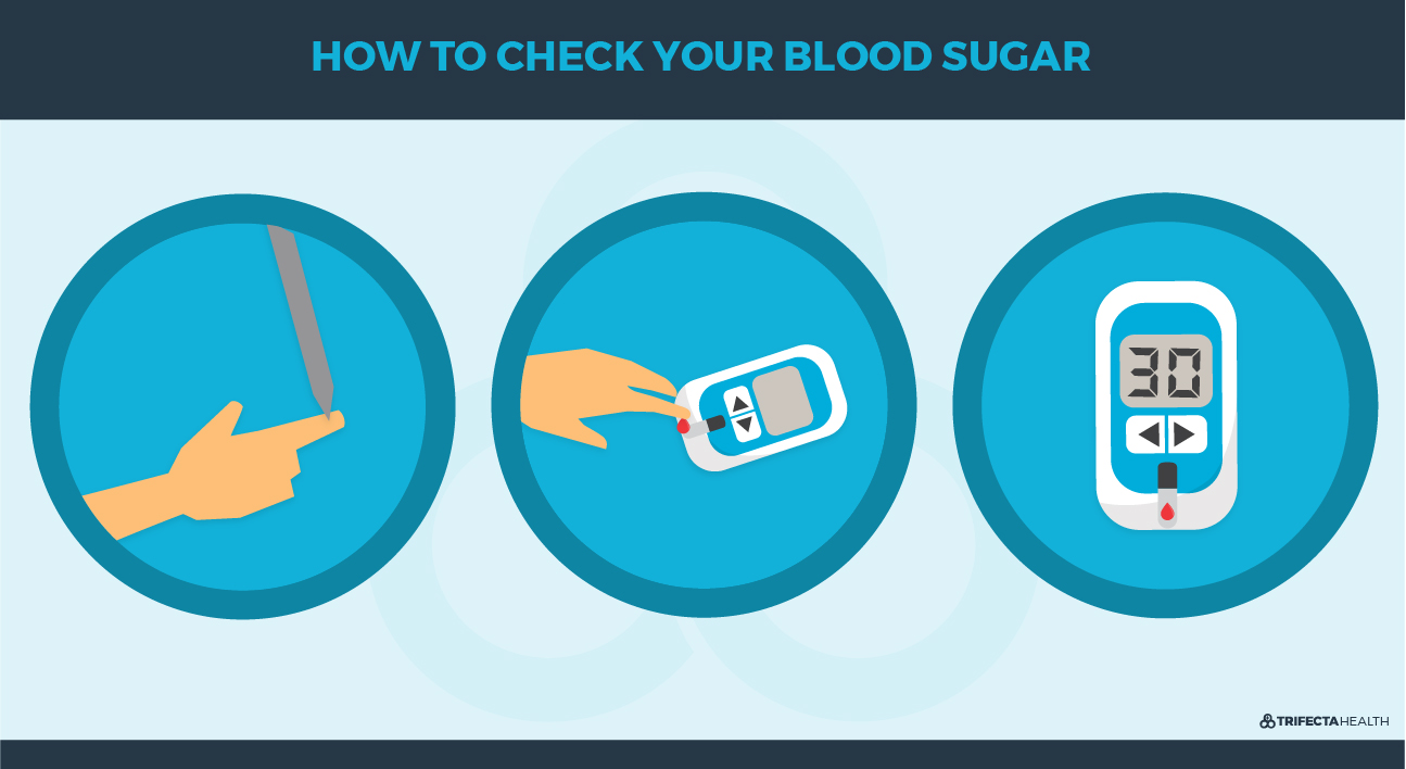TrifectaHealth_Diagrams_HOW TO CHECK YOUR BLOOD SUGAR