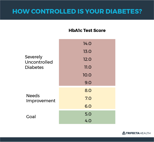 TrifectaHealth_Diagrams_How Controlled is Your Diabetes