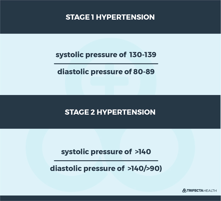 TrifectaHealth_Diagrams_Stage 1 and 2 Hypertension BP