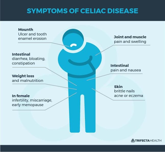 Celiac Disease 101: Symptoms, Causes, & Treatment