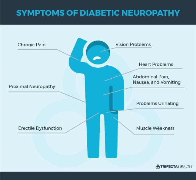 TrifectaHealth_Diagrams_Symptoms of Diabetic Neuropathy