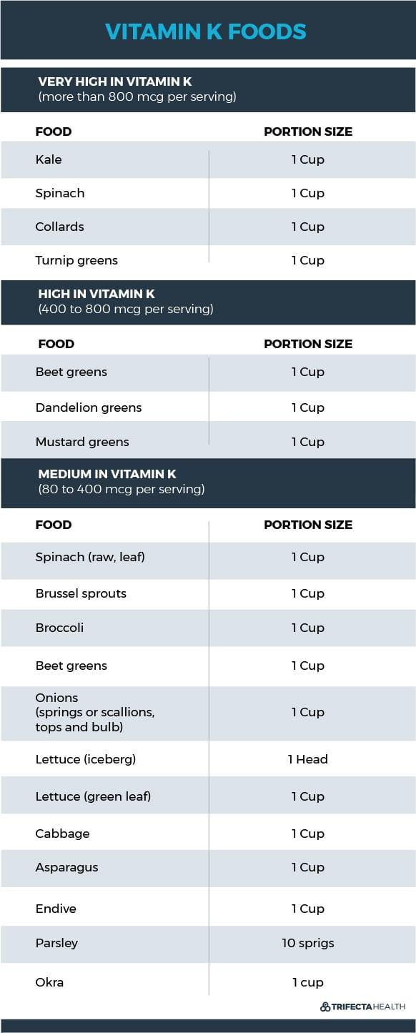 TrifectaHealth_Diagrams_Vitamin K foods