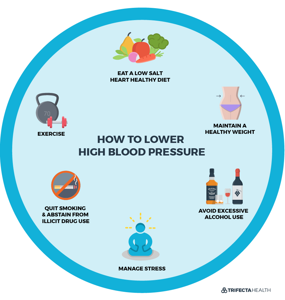 TrifectaHealth_Diagrams_how to lower high blood pressure
