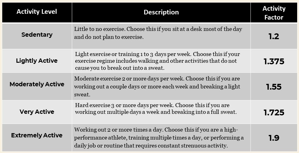 How to Lose Weight Activity Level Chart