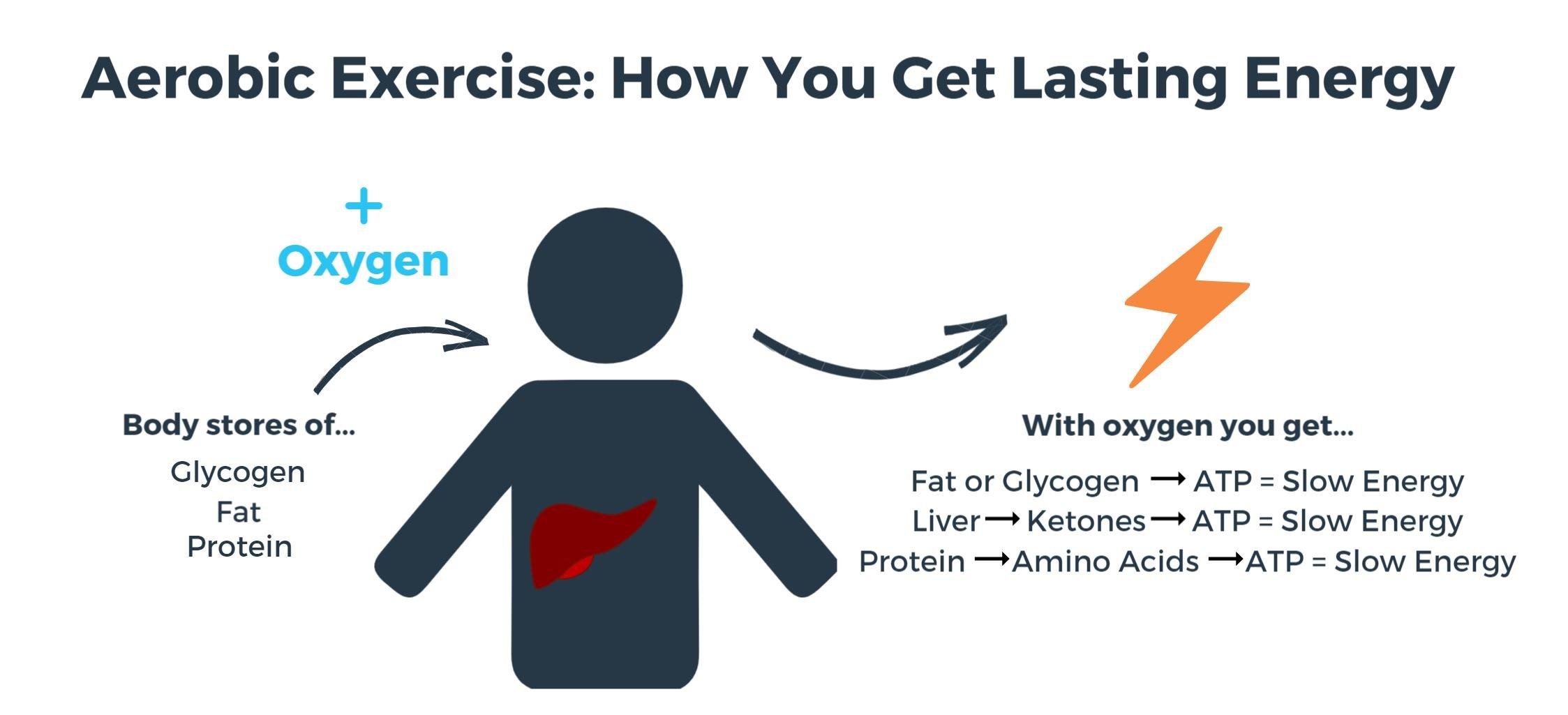 aerobic energy