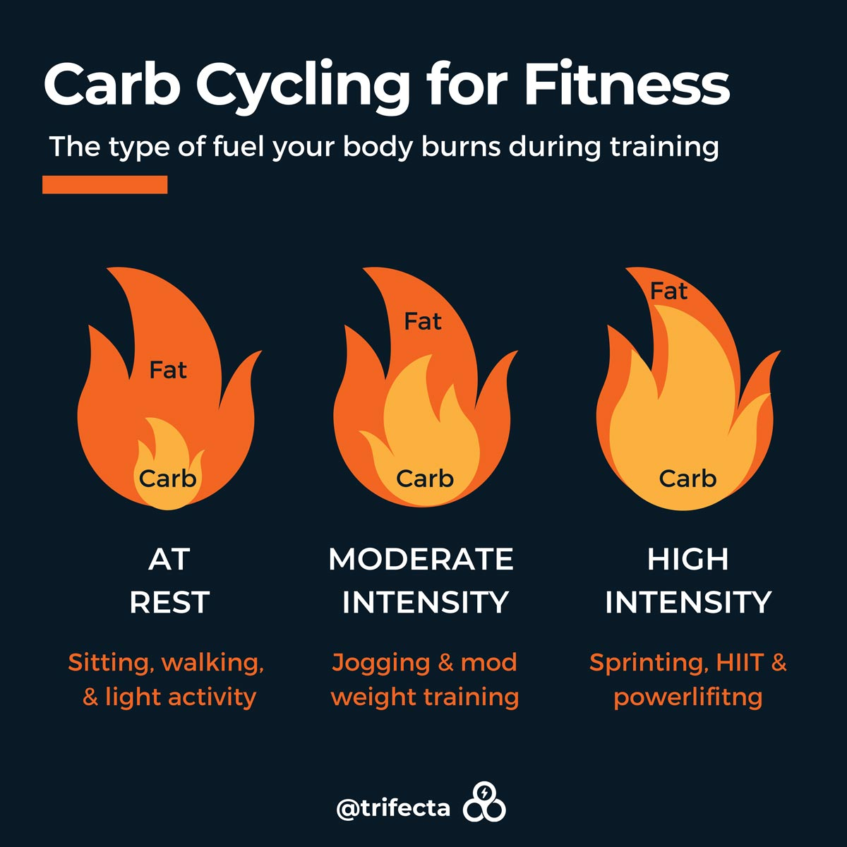 carb cycling for fitness