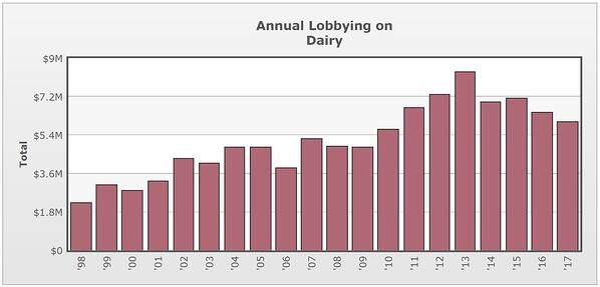 dairy lobbying dollars spent 2017.opensecrets.org