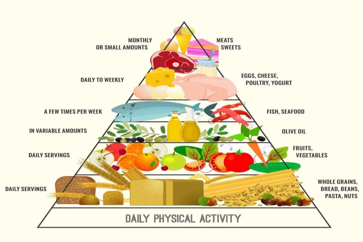 food pyramid-1