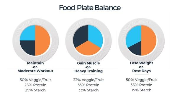 food-plate-balance