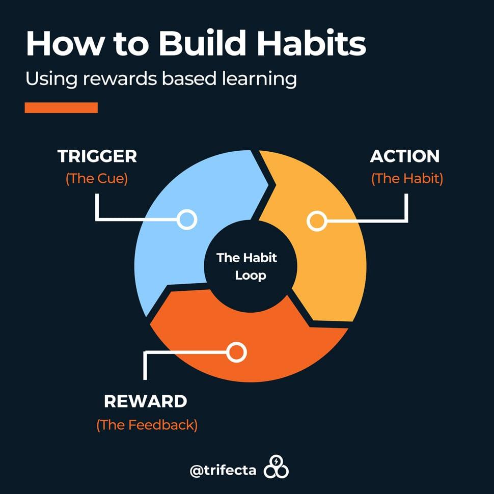 how-to-build-habits-habit-loop-1