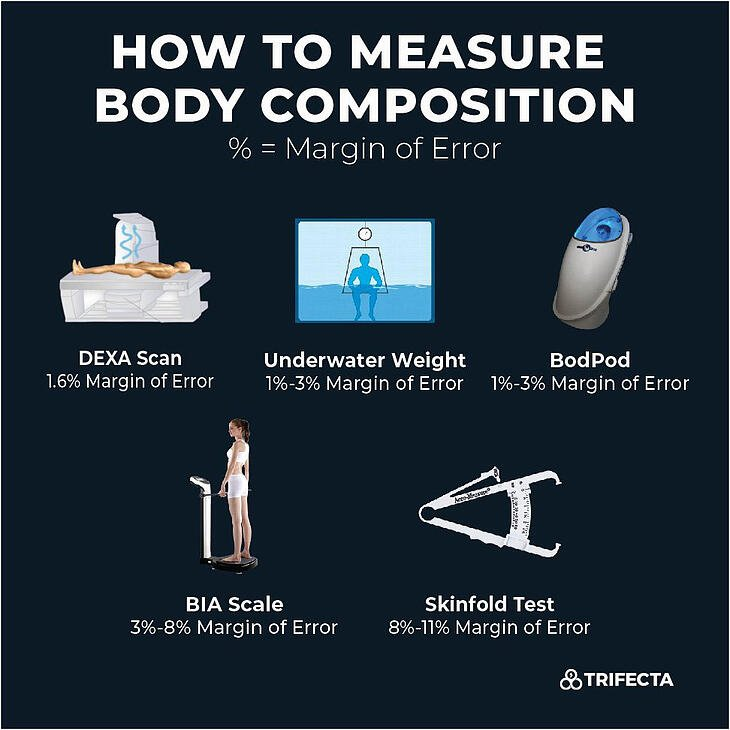 how-to-measure-body-composition