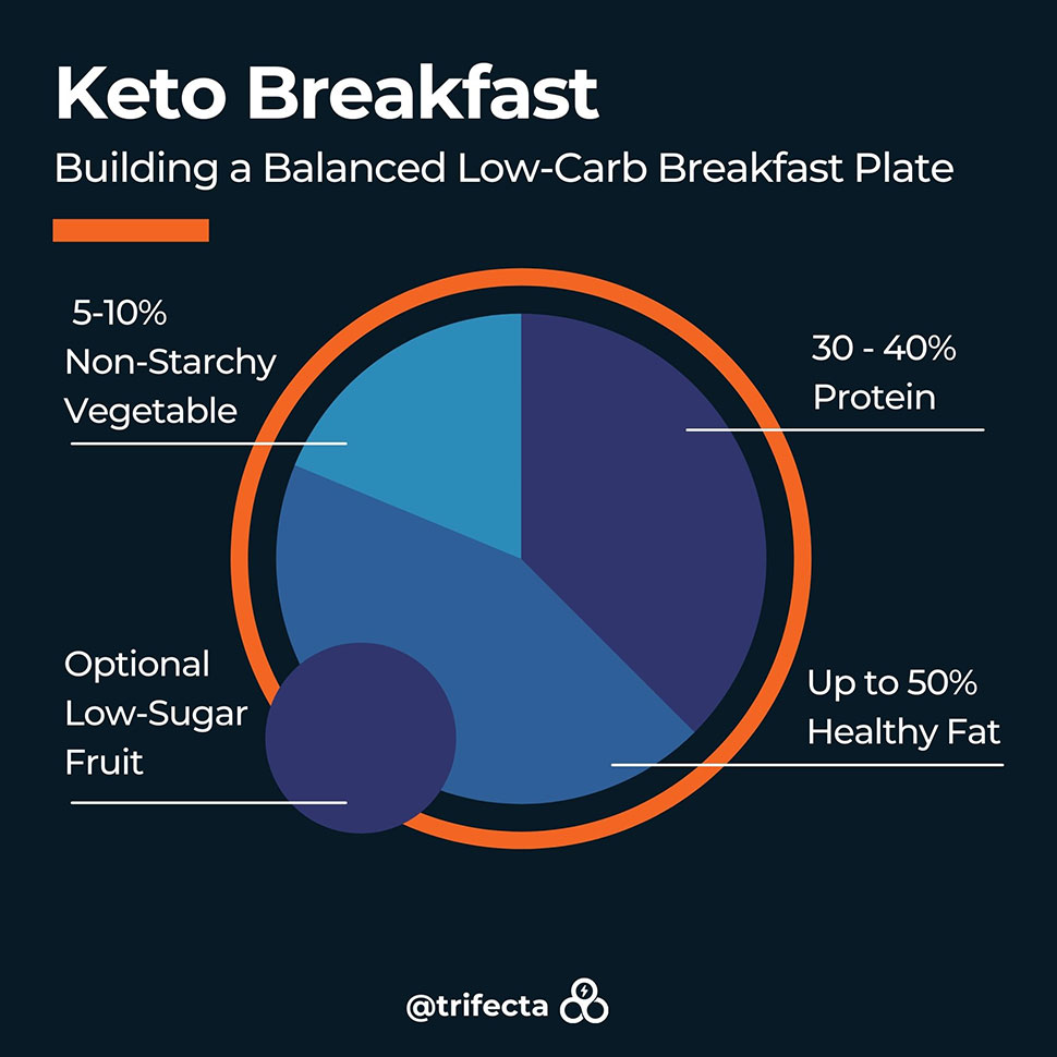 A graph of Trifecta's low-carb keto breakfast builder suggestions